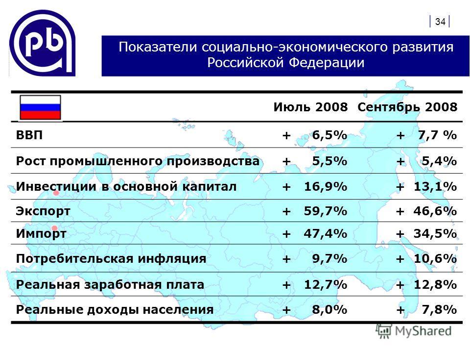 | 34 | Показатели социально-экономического развития Российской Федерации Июль 2008Сентябрь 2008 ВВП+ 6,5%+ 7,7 % Рост промышленного производства+ 5,5%+ 5,4% Инвестиции в основной капитал+ 16,9%+ 13,1% Экспорт+ 59,7%+ 46,6% Импорт+ 47,4%+ 34,5% Потреб