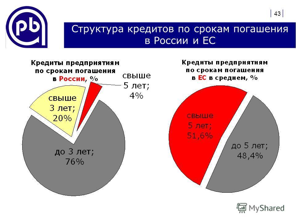 | 43 | Структура кредитов по срокам погашения в России и ЕС
