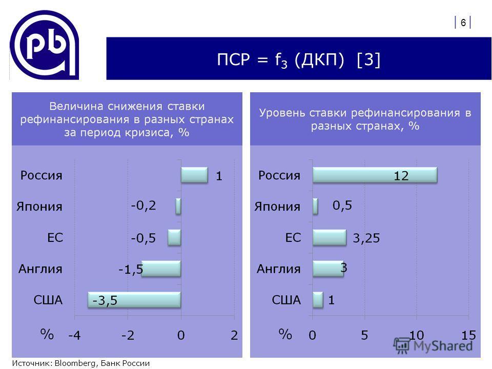 ПСР = f 3 (ДКП) [3] | 6 | Источник: Bloomberg, Банк России