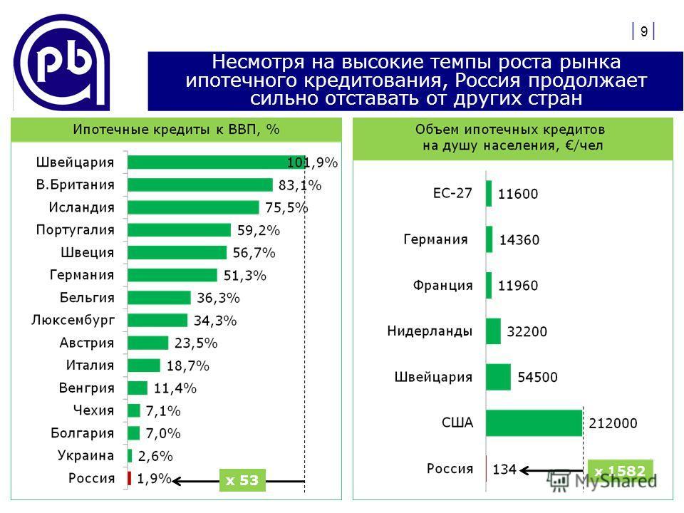 | 9 | Несмотря на высокие темпы роста рынка ипотечного кредитования, Россия продолжает сильно отставать от других стран х 53