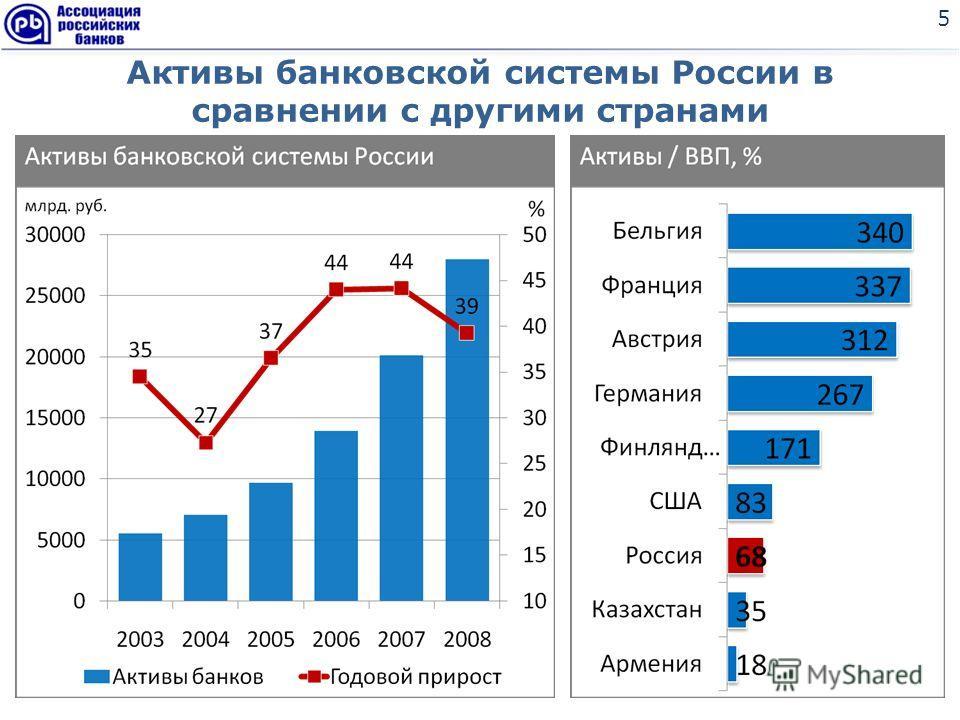 Активы банковской системы России в сравнении с другими странами 5