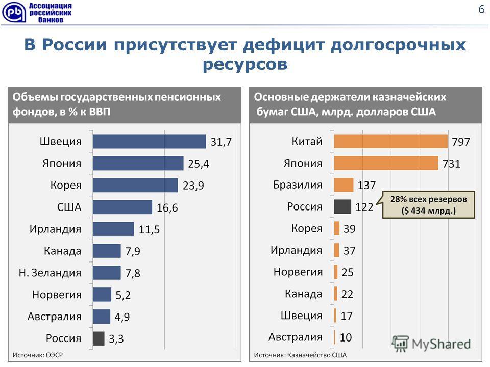 В России присутствует дефицит долгосрочных ресурсов 6
