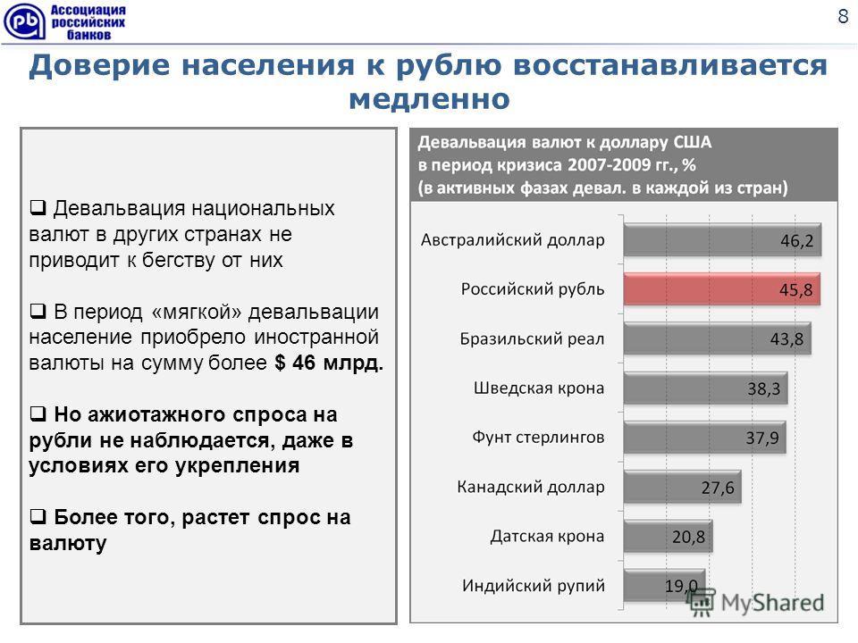 Доверие населения к рублю восстанавливается медленно 8 Девальвация национальных валют в других странах не приводит к бегству от них В период «мягкой» девальвации население приобрело иностранной валюты на сумму более $ 46 млрд. Но ажиотажного спроса н