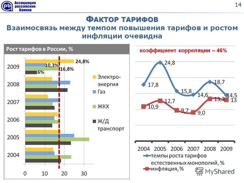 Ф АКТОР ТАРИФОВ Ф АКТОР ТАРИФОВ Взаимосвязь между темпом повышения тарифов и ростом инфляции очевидна 14