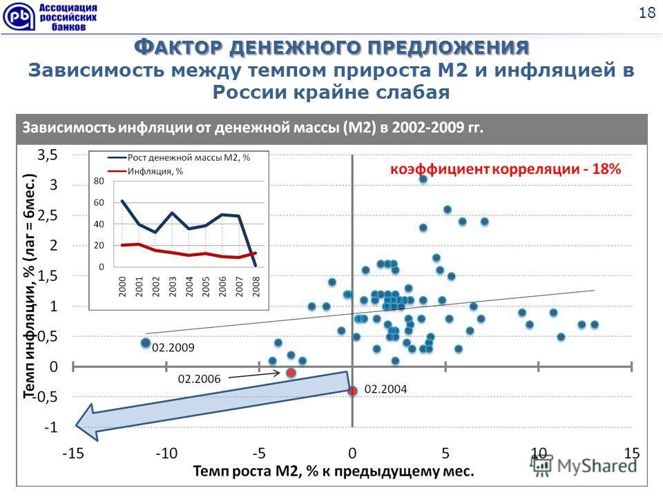 Ф АКТОР ДЕНЕЖНОГО ПРЕДЛОЖЕНИЯ Ф АКТОР ДЕНЕЖНОГО ПРЕДЛОЖЕНИЯ Зависимость между темпом прироста М2 и инфляцией в России крайне слабая 18