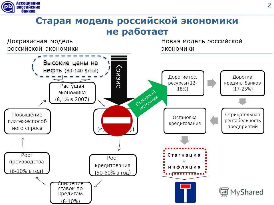 Старая модель российской экономики не работает 2 Растущая экономика (8,1% в 2007) Внешние займы ( $ 500 млрд.) Рост кредитования (50-60% в год) Снижение ставок по кредитам (8-10%) Рост производства (6-10% в год) Повышение платежеспособ ного спроса До