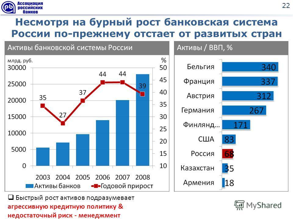 Несмотря на бурный рост банковская система России по-прежнему отстает от развитых стран 22 Быстрый рост активов подразумевает агрессивную кредитную политику & недостаточный риск - менеджмент