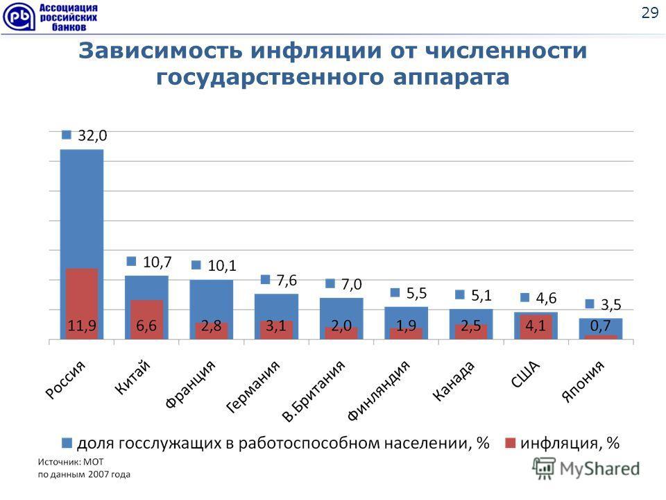 Зависимость инфляции от численности государственного аппарата 29