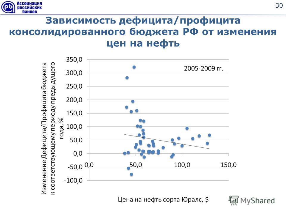 Зависимость дефицита/профицита консолидированного бюджета РФ от изменения цен на нефть 30