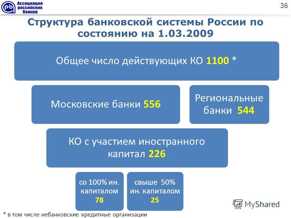 Структура банковской системы России по состоянию на 1.03.2009 36 Общее число действующих КО 1100 *Московские банки 556 КО с участием иностранного капитал 226 со 100% ин. капиталом 78 свыше 50% ин. капиталом 25 Региональные банки 544 * в том числе неб