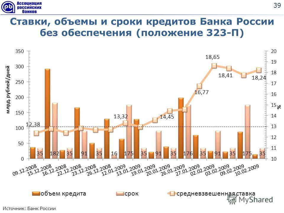 Ставки, объемы и сроки кредитов Банка России без обеспечения (положение 323-П) 39