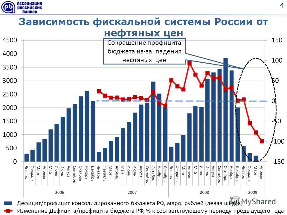 Зависимость фискальной системы России от нефтяных цен 4 Сокращение профицита бюджета из-за падения нефтяных цен
