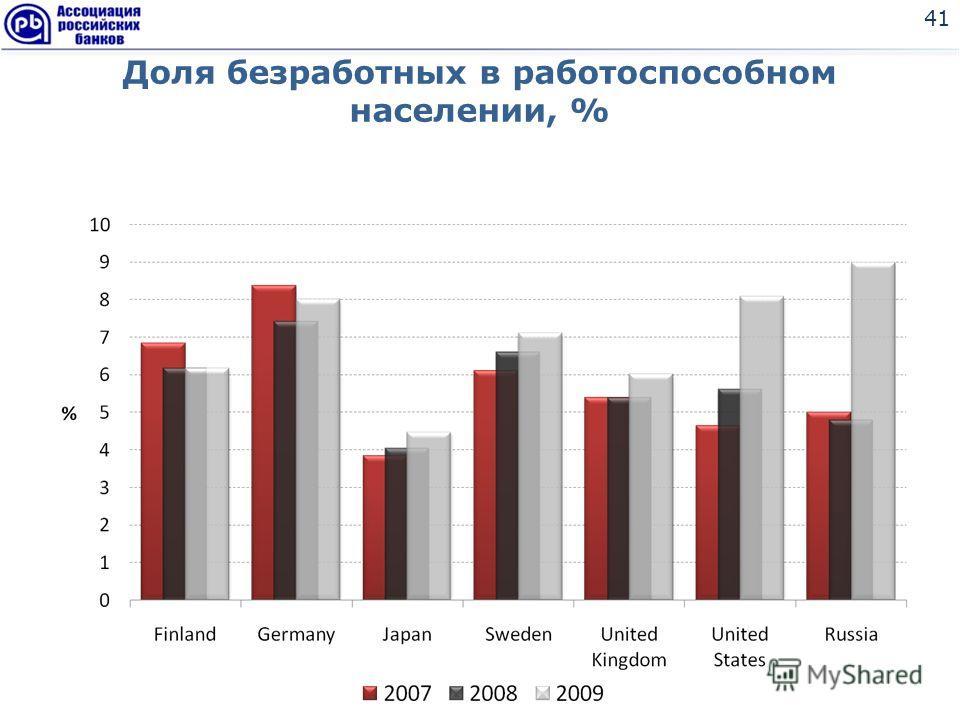 Доля безработных в работоспособном населении, % 41