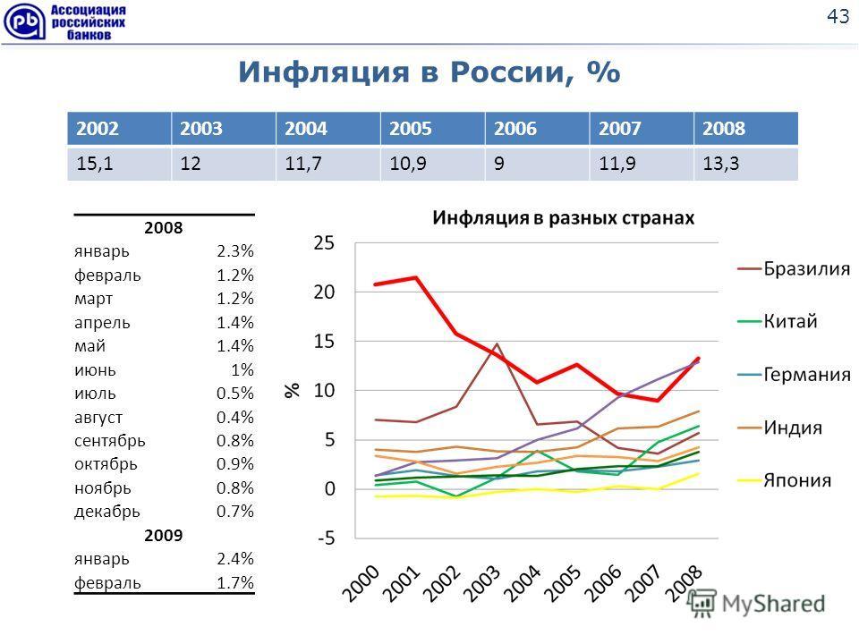 Инфляция в России, % 43 2002200320042005200620072008 15,11211,710,9911,913,3 2008 январь2.3% февраль1.2% март1.2% апрель1.4% май1.4% июнь1% июль0.5% август0.4% сентябрь0.8% октябрь0.9% ноябрь0.8% декабрь0.7% 2009 январь2.4% февраль1.7%
