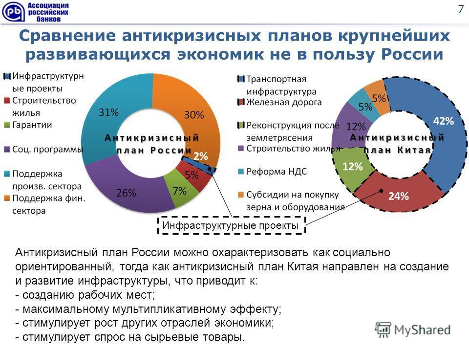 Сравнение антикризисных планов крупнейших развивающихся экономик не в пользу России 7 Инфраструктурные проекты Антикризисный план России можно охарактеризовать как социально ориентированный, тогда как антикризисный план Китая направлен на создание и