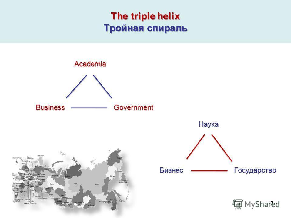 The triple helix Тройная спираль Academia Academia Business Government Business Government Наука Наука Бизнес Государство Бизнес Государство 7