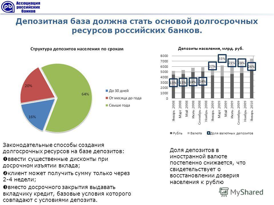Депозитная база должна стать основой долгосрочных ресурсов российских банков. Законодательные способы создания долгосрочных ресурсов на базе депозитов: ввести существенные дисконты при досрочном изъятии вклада; клиент может получить сумму только чере