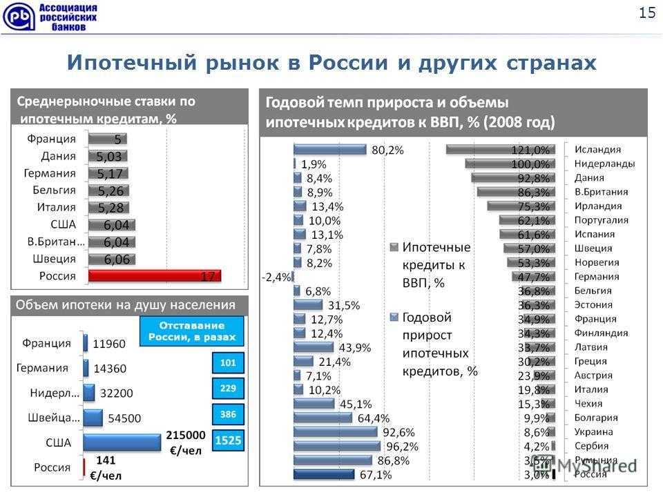 Ипотечный рынок в России и других странах 15