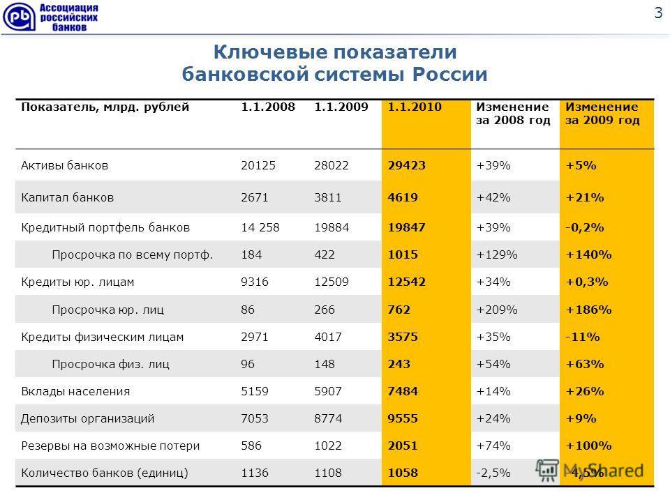 Ключевые показатели банковской системы России 3 Показатель, млрд. рублей1.1.20081.1.20091.1.2010Изменение за 2008 год Изменение за 2009 год Активы банков201252802229423+39%+5% Капитал банков267138114619+42%+21% Кредитный портфель банков14 25819884198