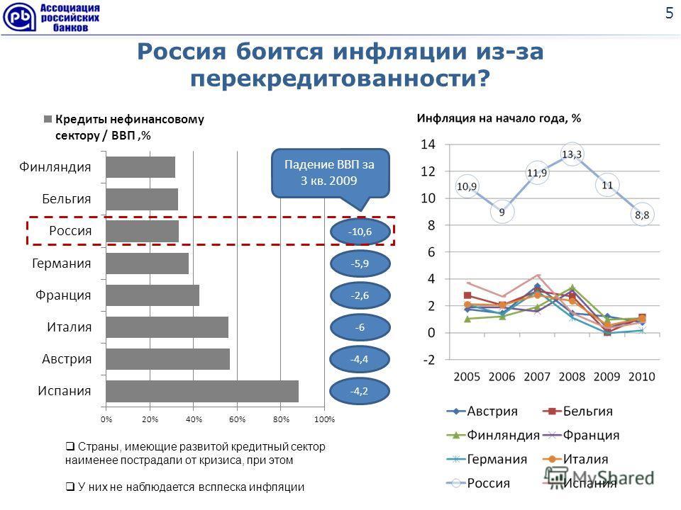 Россия боится инфляции из-за перекредитованности? 5 Страны, имеющие развитой кредитный сектор наименее пострадали от кризиса, при этом У них не наблюдается всплеска инфляции -4,2 -4,4 -6 -2,6 -5,9 -10,6 Падение ВВП за 3 кв. 2009