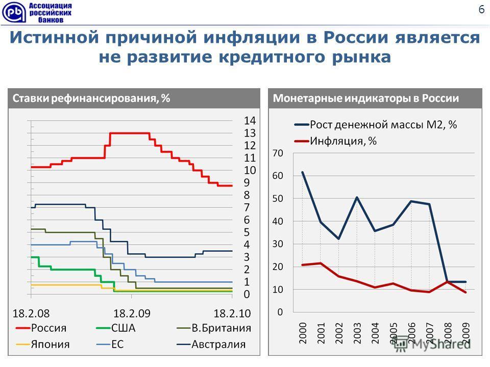 6 Истинной причиной инфляции в России является не развитие кредитного рынка