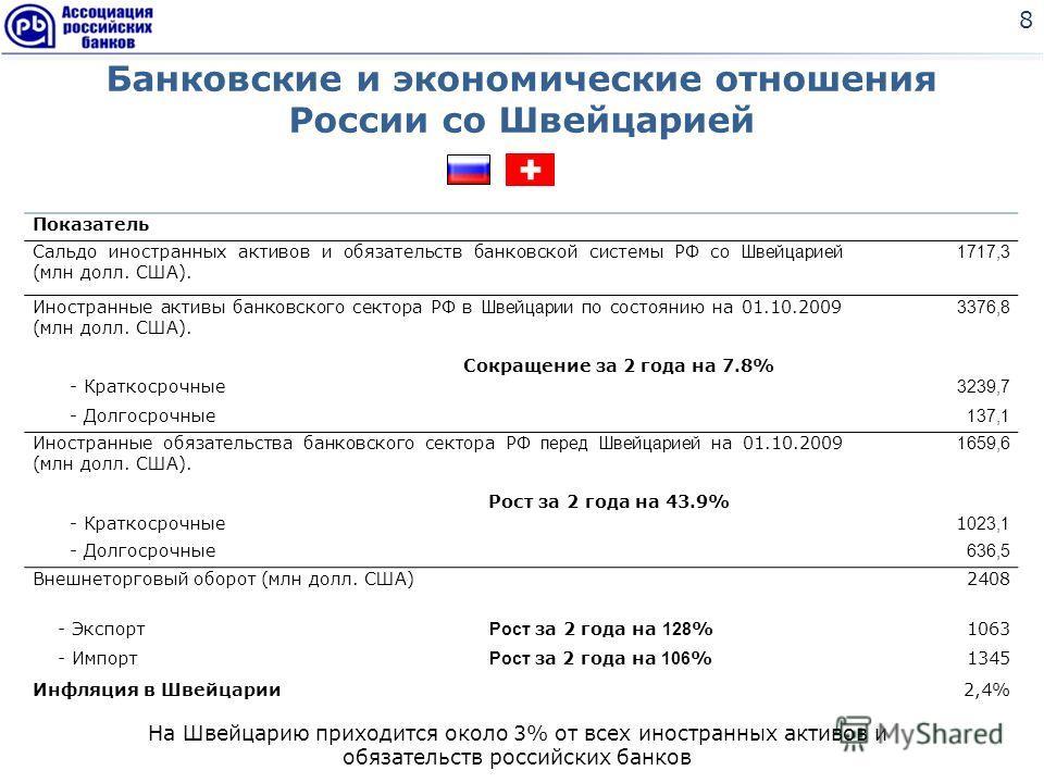Банковские и экономические отношения России со Швейцарией 8 Показатель Сальдо иностранных активов и обязательств банковской системы РФ с о Швейцарией (млн долл. США). 1717,3 Иностранные активы банковского сектора РФ в Швейцарии по состоянию на 01.10.