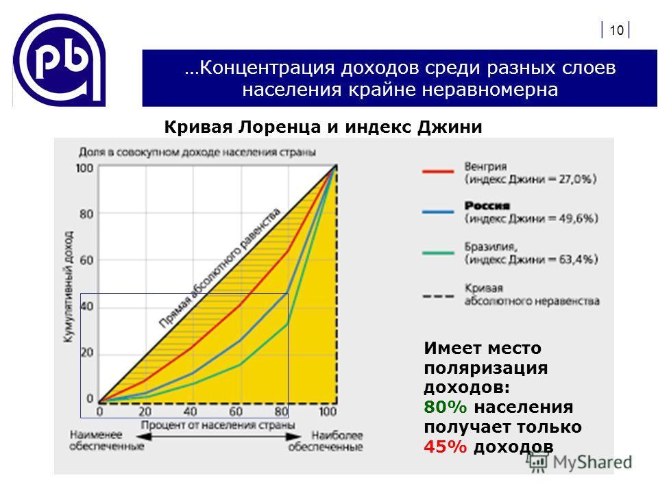 | 10 | …Концентрация доходов среди разных слоев населения крайне неравномерна Кривая Лоренца и индекс Джини Имеет место поляризация доходов: 80% населения получает только 45% доходов