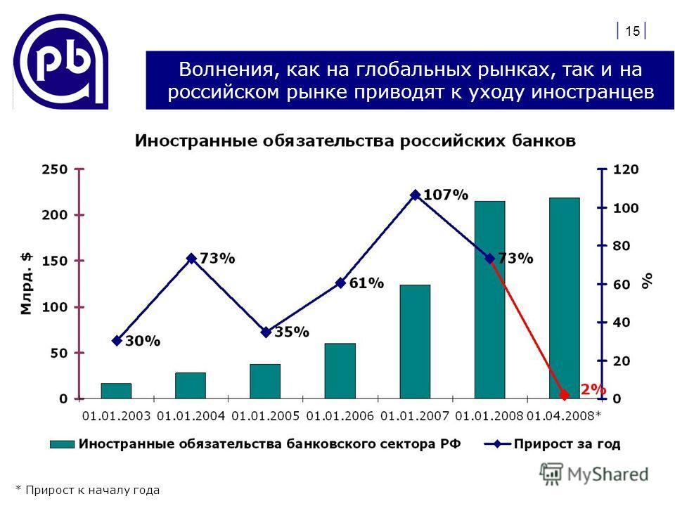 | 15 | Волнения, как на глобальных рынках, так и на российском рынке приводят к уходу иностранцев * Прирост к началу года