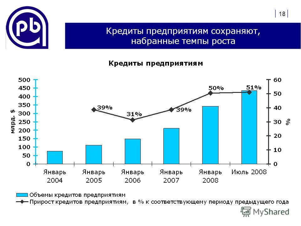 | 18 | Кредиты предприятиям сохраняют, набранные темпы роста