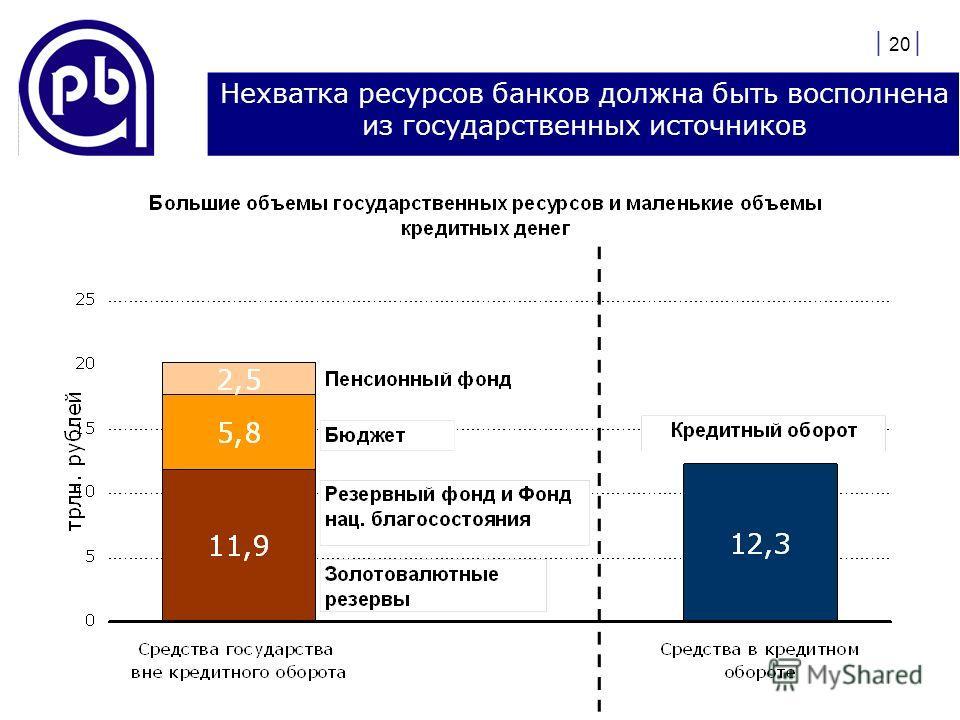 | 20 | Нехватка ресурсов банков должна быть восполнена из государственных источников