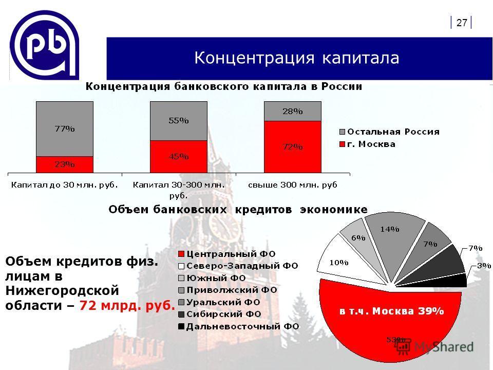 | 27 | Концентрация капитала Объем кредитов физ. лицам в Нижегородской области – 72 млрд. руб.
