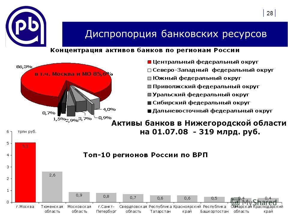 | 28 | Диспропорция банковских ресурсов Активы банков в Нижегородской области на 01.07.08 - 319 млрд. руб.