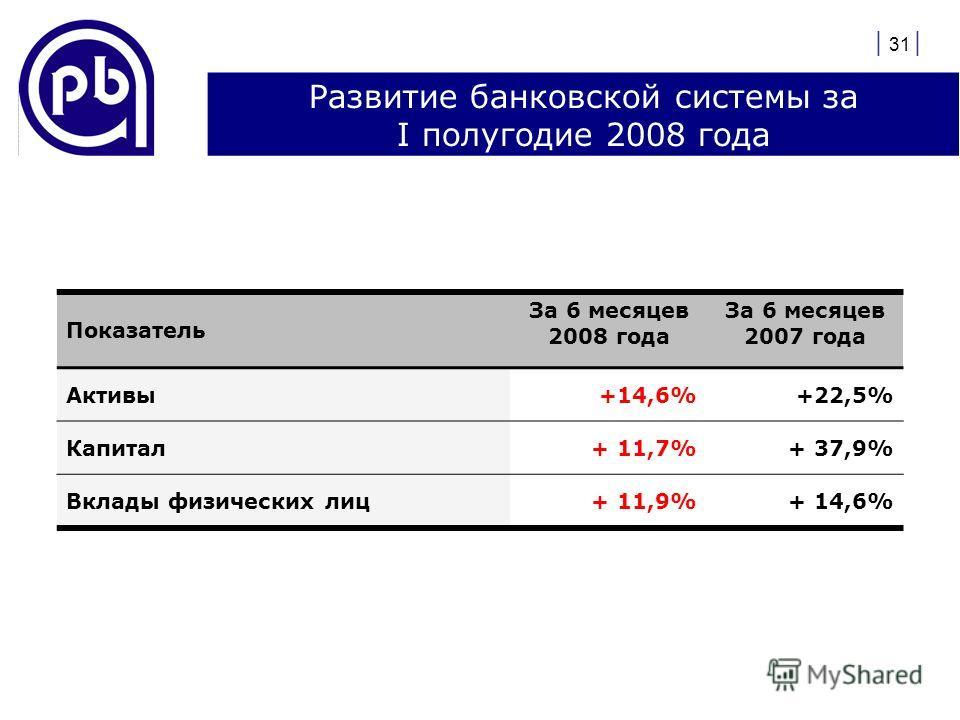 | 31 | Развитие банковской системы за I полугодие 2008 года Показатель За 6 месяцев 2008 года За 6 месяцев 2007 года Активы+14,6%+22,5% Капитал+ 11,7%+ 37,9% Вклады физических лиц+ 11,9%+ 14,6%