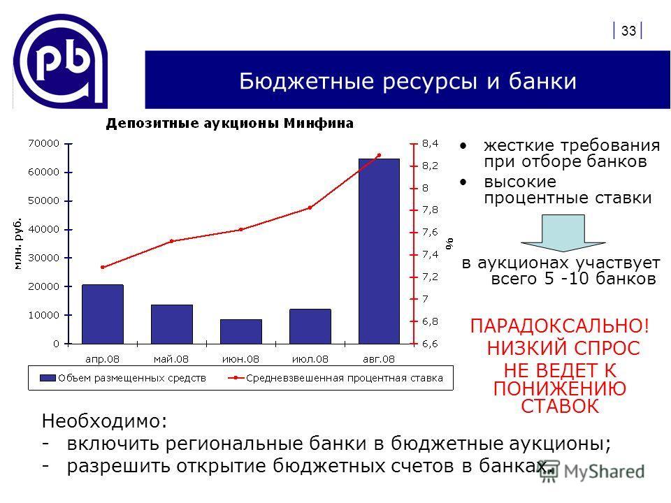 | 33 | Бюджетные ресурсы и банки жесткие требования при отборе банков высокие процентные ставки в аукционах участвует всего 5 -10 банков ПАРАДОКСАЛЬНО! НИЗКИЙ СПРОС НЕ ВЕДЕТ К ПОНИЖЕНИЮ СТАВОК Необходимо: -включить региональные банки в бюджетные аукц
