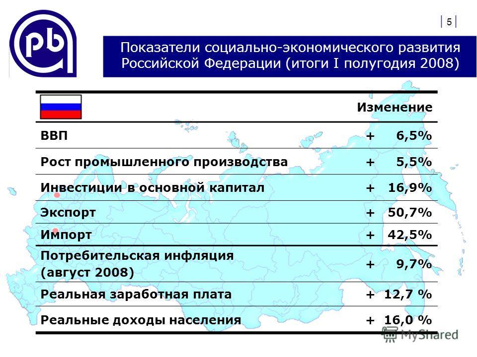 | 5 | Показатели социально-экономического развития Российской Федерации (итоги I полугодия 2008) Изменение ВВП+ 6,5% Рост промышленного производства+ 5,5% Инвестиции в основной капитал+ 16,9% Экспорт+ 50,7% Импорт+ 42,5% Потребительская инфляция (авг