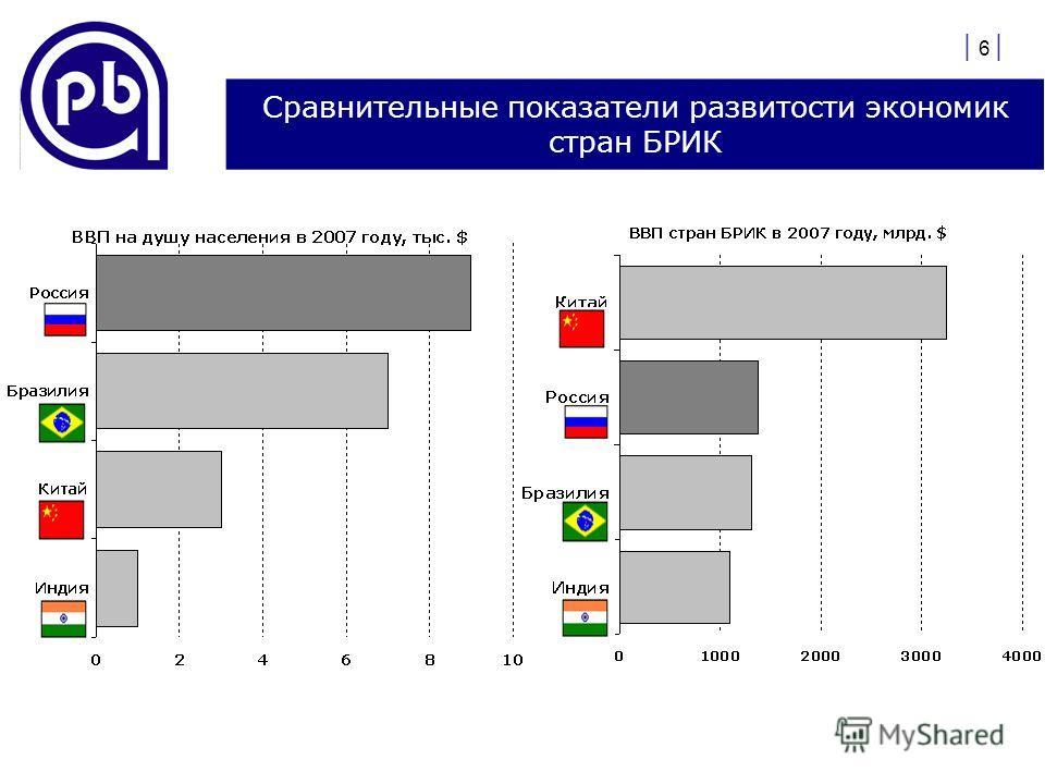 | 6 | Сравнительные показатели развитости экономик стран БРИК