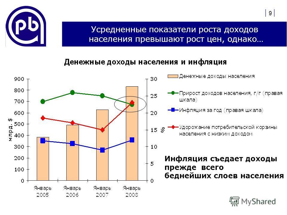 | 9 | Усредненные показатели роста доходов населения превышают рост цен, однако… Инфляция съедает доходы прежде всего беднейших слоев населения