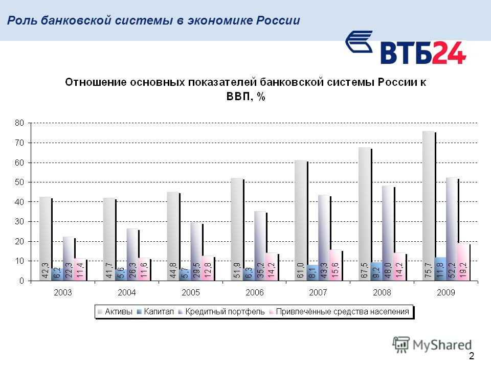 2 Роль банковской системы в экономике России