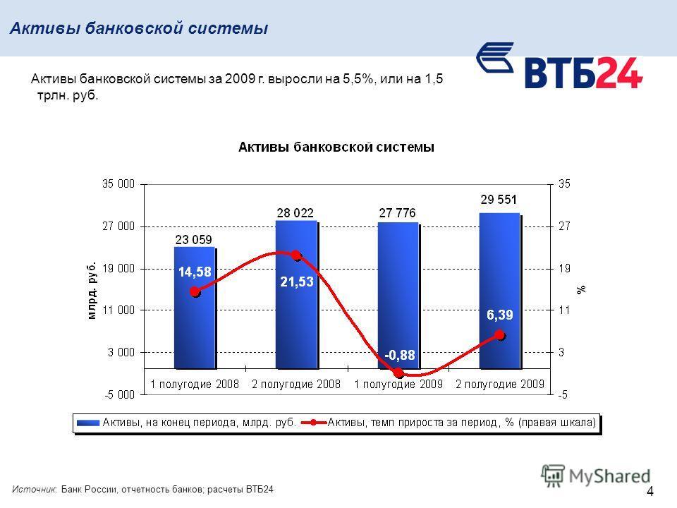 4 Активы банковской системы Источник: Банк России, отчетность банков; расчеты ВТБ24 Активы банковской системы за 2009 г. выросли на 5,5%, или на 1,5 трлн. руб.
