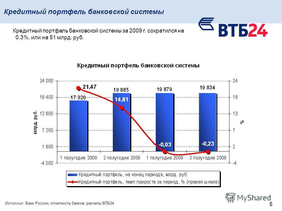 5 Кредитный портфель банковской системы Источник: Банк России, отчетность банков; расчеты ВТБ24 Кредитный портфель банковской системы за 2009 г. сократился на 0,3%, или на 51 млрд. руб.
