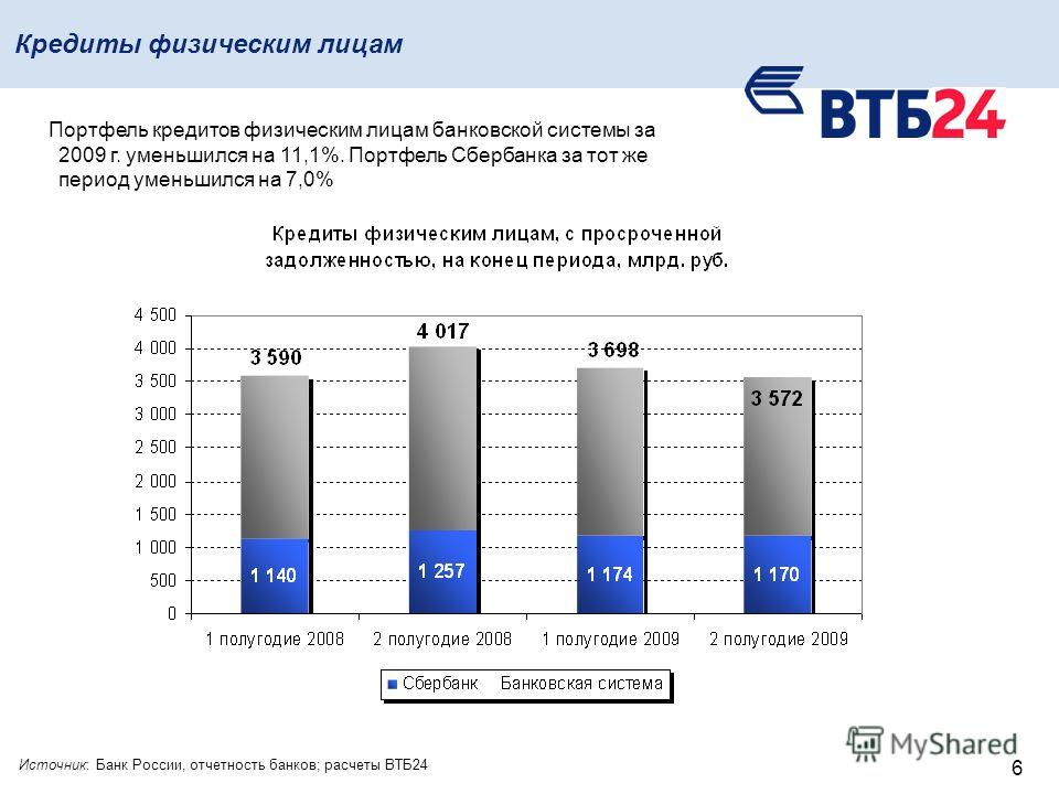 6 Кредиты физическим лицам Портфель кредитов физическим лицам банковской системы за 2009 г. уменьшился на 11,1%. Портфель Сбербанка за тот же период уменьшился на 7,0% Источник: Банк России, отчетность банков; расчеты ВТБ24
