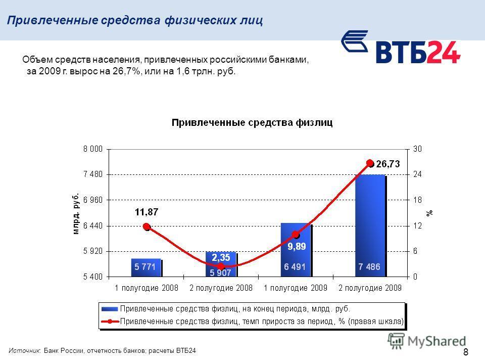 8 Привлеченные средства физических лиц Объем средств населения, привлеченных российскими банками, за 2009 г. вырос на 26,7%, или на 1,6 трлн. руб. Источник: Банк России, отчетность банков; расчеты ВТБ24