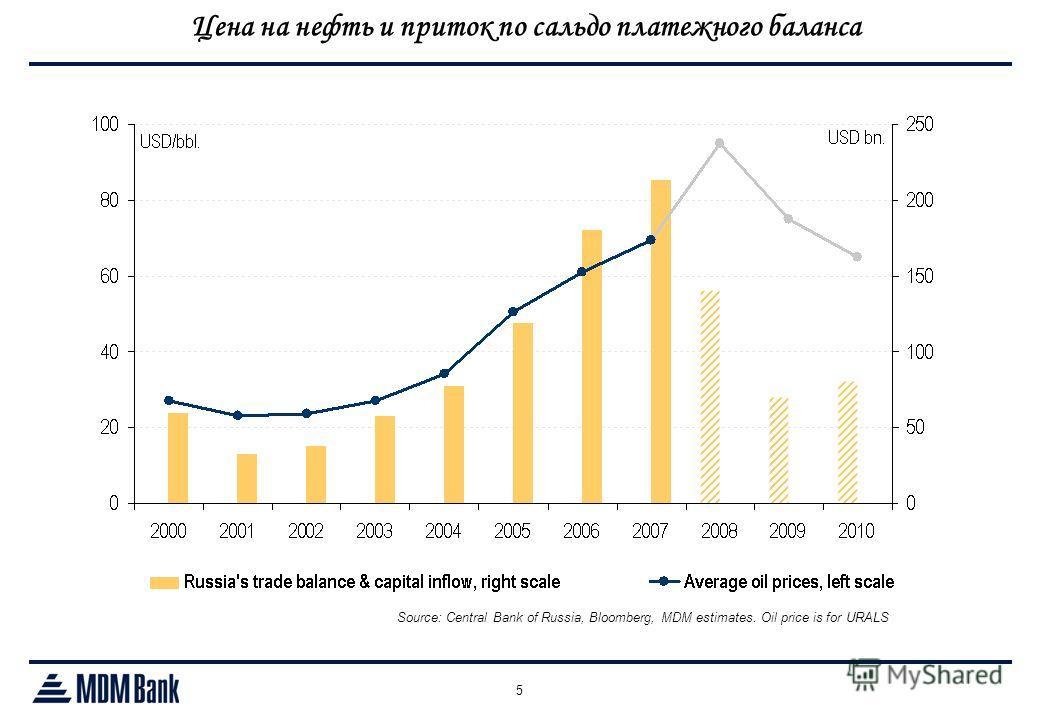 5 Source: Central Bank of Russia, Bloomberg, MDM estimates. Oil price is for URALS Цена на нефть и приток по сальдо платежного баланса