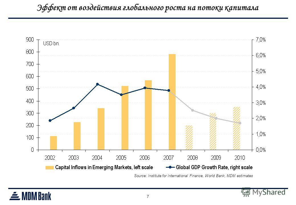 7 Source: Institute for International Finance, World Bank, MDM estimates Эффект от воздействия глобального роста на потоки капитала