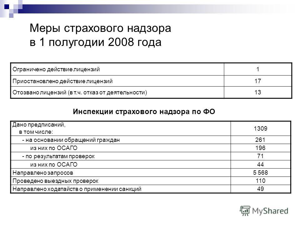 Меры страхового надзора в 1 полугодии 2008 года Дано предписаний, в том числе: 1309 - на основании обращений граждан261 из них по ОСАГО196 - по результатам проверок71 из них по ОСАГО44 Направлено запросов5 568 Проведено выездных проверок110 Направлен