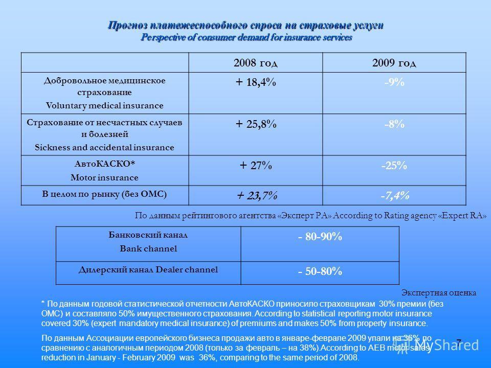 7 Прогноз платежеспособного спроса на страховые услуги Perspective of consumer demand for insurance services 2008 год2009 год Добровольное медицинское страхование Voluntary medical insurance + 18,4%-9% Страхование от несчастных случаев и болезней Sic