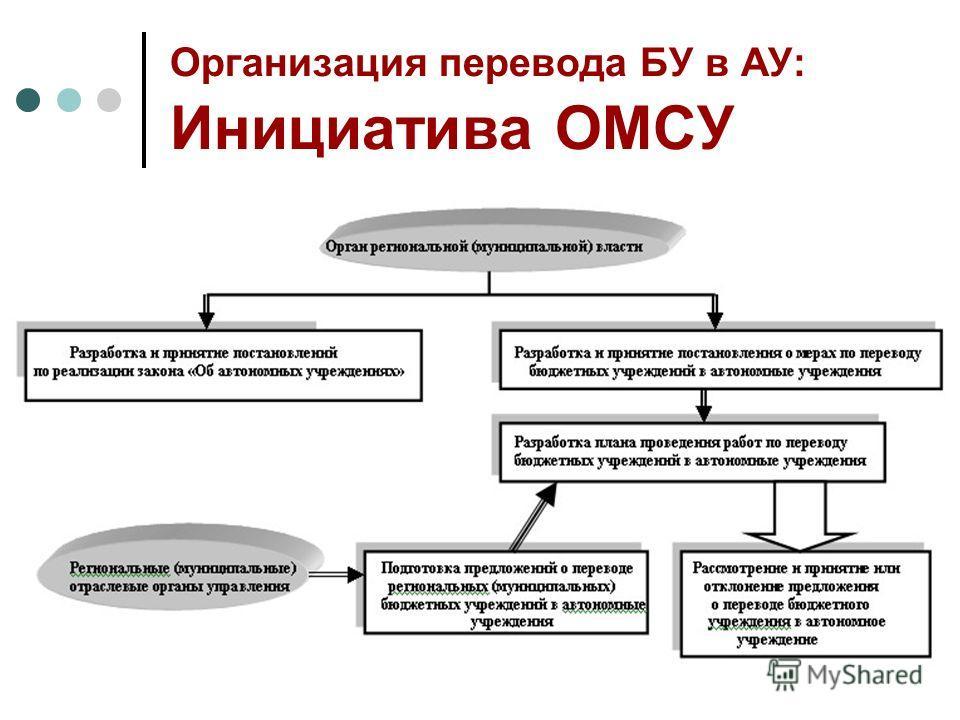 Организация перевода БУ в АУ: Инициатива ОМСУ