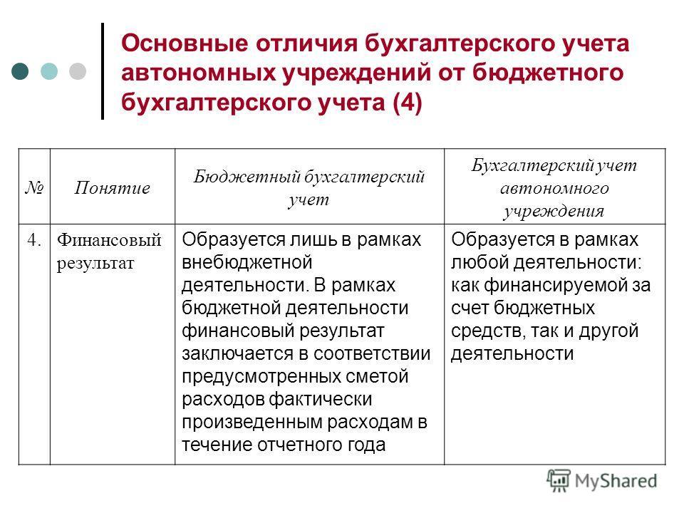 Основные отличия бухгалтерского учета автономных учреждений от бюджетного бухгалтерского учета (4) Понятие Бюджетный бухгалтерский учет Бухгалтерский учет автономного учреждения 4.Финансовый результат Образуется лишь в рамках внебюджетной деятельност