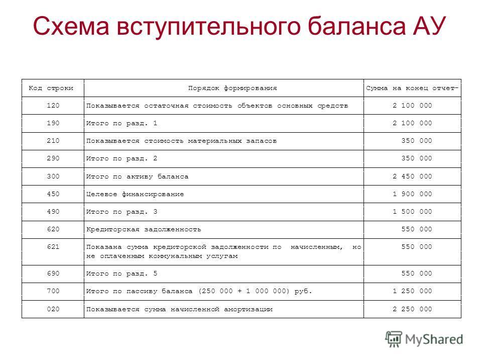 Схема вступительного баланса АУ Код строки Порядок формирования Сумма на конец отчет- 120 Показывается остаточная стоимость объектов основных средств 2 100 000 190 Итого по разд. 1 2 100 000 210 Показывается стоимость материальных запасов 350 000 290