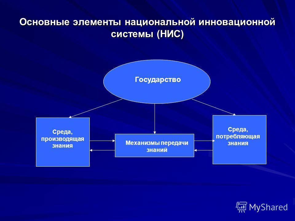 Основные элементы национальной инновационной системы (НИС) Среда, производящая знания Среда, потребляющая знания Механизмы передачи знаний Государство